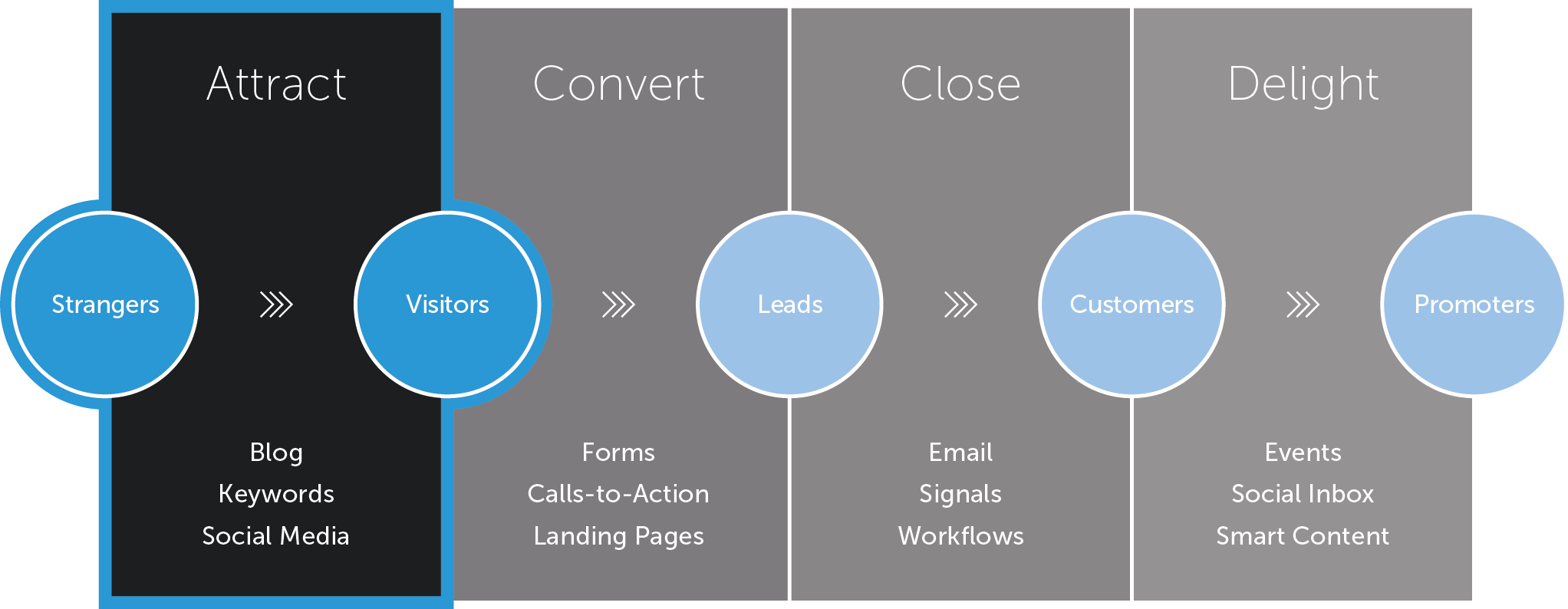Inboundmarketing-4stages_1-attract.png