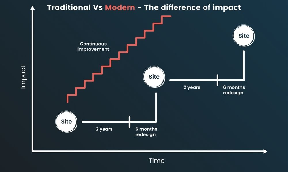 growth-driven-design-versus-traditional-approach
